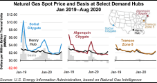 Natural Gas Basis Prices Narrowed in 1H2020 on Warmer Temps, Pandemic Effects