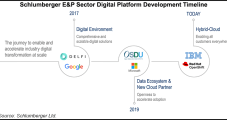 Schlumberger Joins IBM, Red Hat to Advance Digital Platform for E&Ps, Suppliers