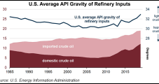 Light Oil Production Making Up Larger Share of U.S. Refinery Inputs