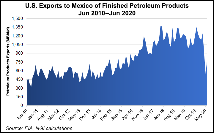 refined products exports