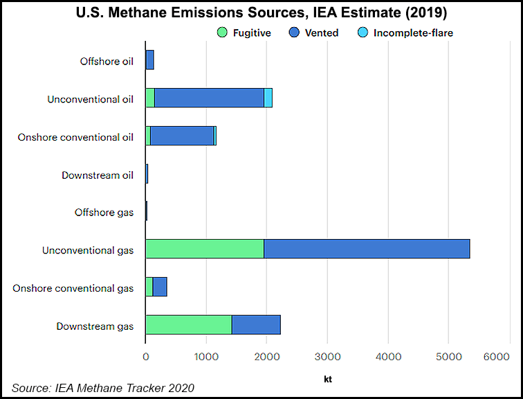 US methane emission sources