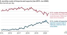 U.S. Oil Exports Decline Amid Pandemic, Demand Destruction, EIA Says