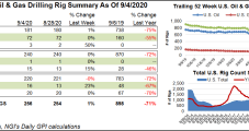 Natural Gas Rigs Flat in U.S. as Overall Activity Sees Modest Growth in Recent Weeks