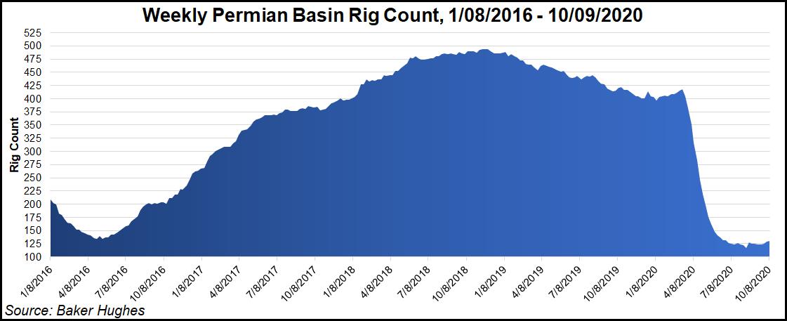 Permian basin rig count