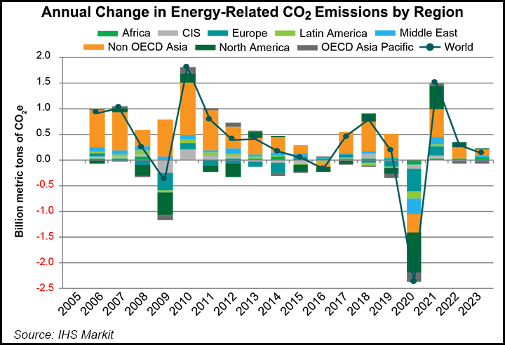 annual change CO2 emissions