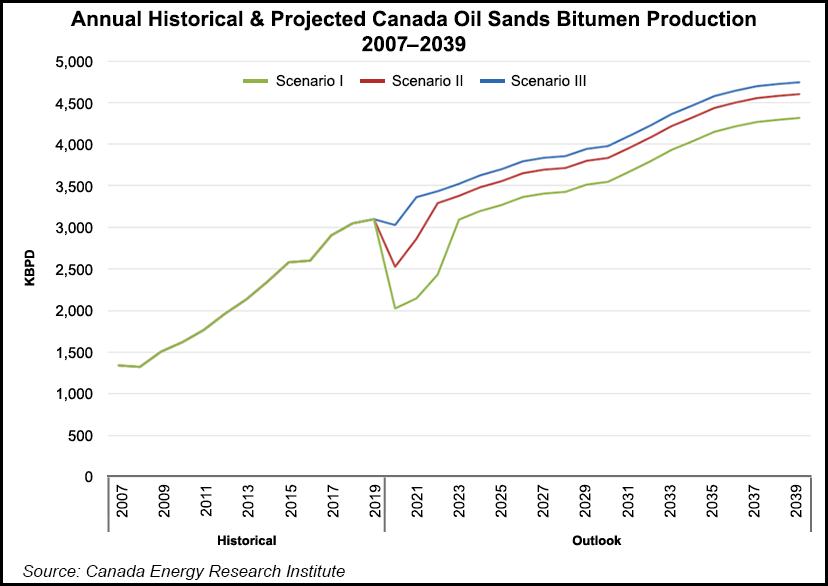 Projected oilsands production