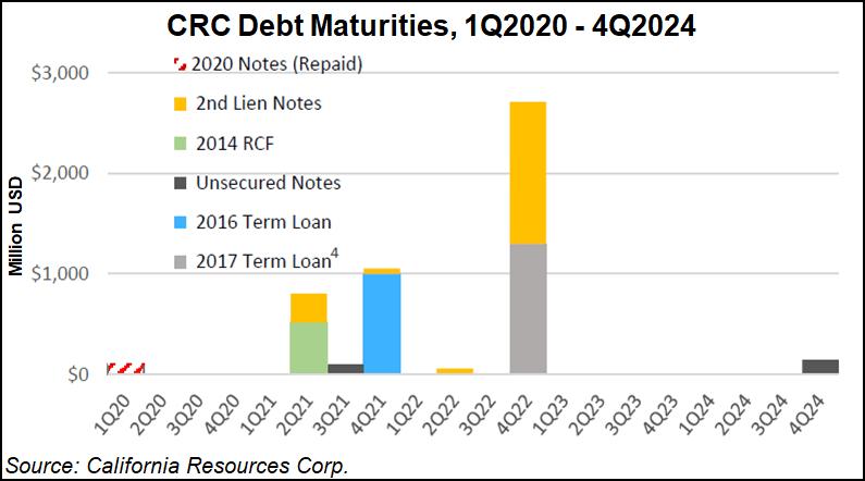 CRC debt maturities