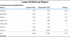 October Fracture Activity Seen Higher, Led by Permian