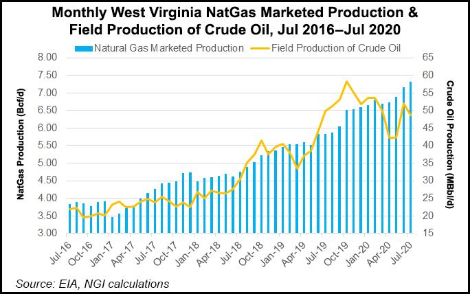 West Virginia nat gas