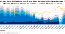 Hedgeable LNG Market at Least Five Years Away, Tellurian's Souki Says