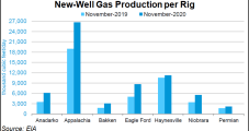 Seven Key Oil, Natural Gas Producing Regions Set to Lower Output in November, Says EIA