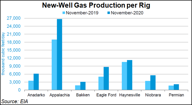 New well gas production