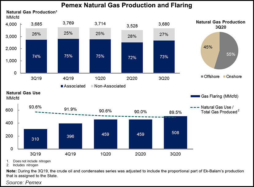 Pemex gas production 3Q