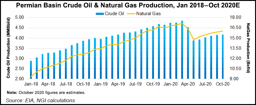 Permian oil and gas production