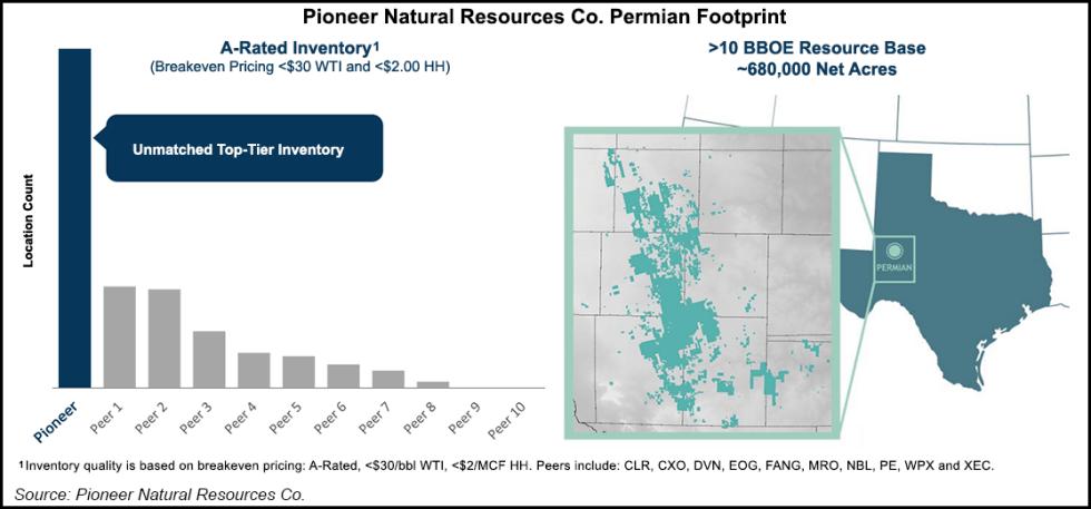 Pioneer in Permian footprint