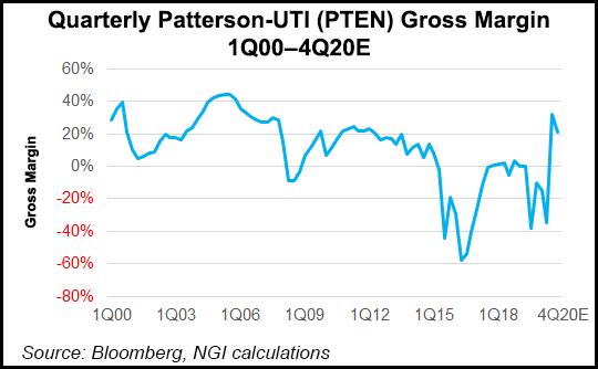 PTEN gross margin