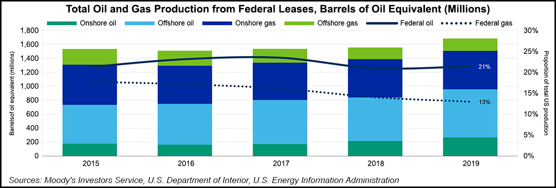 federal lease oil and gas production