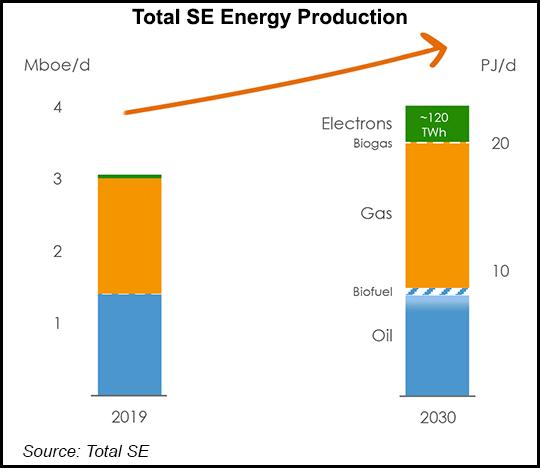 Total SE energy production