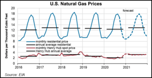 what's the price of natural gas