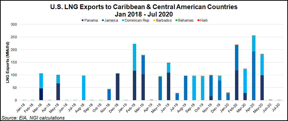 LNG exports to Central America and Caribbean