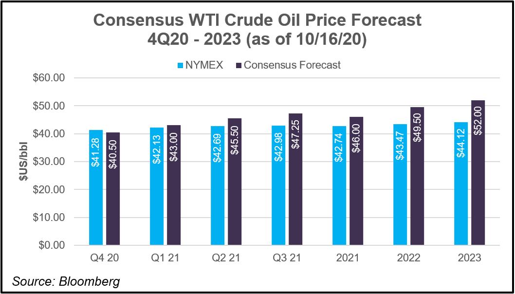 oil price consensus