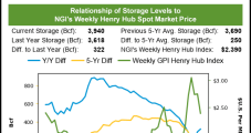 Weekly Natural Gas Prices Essentially Break Even Amid Shifts in Weather
