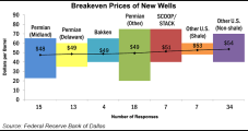 Breakeven Oil Prices Underscoring Lower 48's Impact on Market