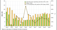 Most Lower 48 E&Ps Reportedly Facing Uphill Climb to Positive Cash Flow
