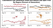 November Cold Snap Said Boon for Coal, but Natural Gas Holds Competitive Edge Longer Term