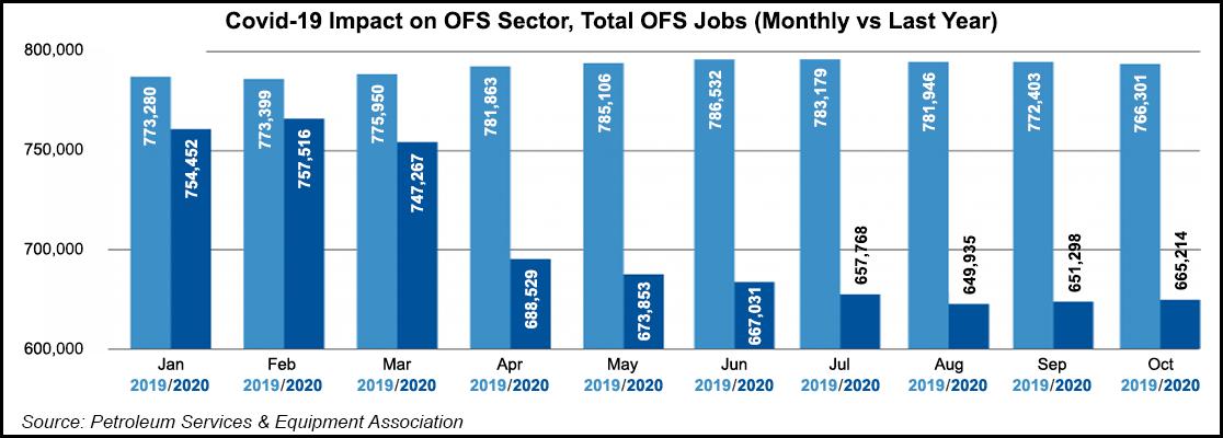 ofs jobs