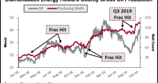 Diamondback's 3Q Permian Oil Output Falls on 'Frack Hits', Gassier Wells