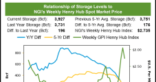 Weekly Natural Gas Prices Mount Comeback on Northern Cold Blast