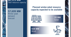 Texas Power Generation Sufficient for Winter and Spring, Says ERCOT