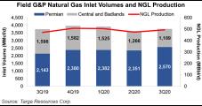 Targa Boosting Permian Natural Gas Processing Capacity by Moving North Texas Plant
