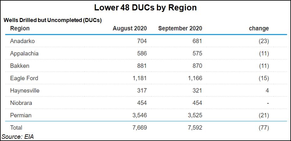 Lower 48 DUCs