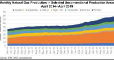 U.S. E&Ps Hold Line on Capex, but Production Genie Out of the Bottle as NatGas, Oil Surge