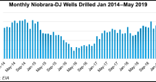 Permit Weakness Seen Persisting Across Lower 48, Particularly for Natural Gas Drilling