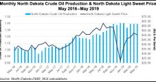 North Dakota's Bakken Production Flattens, Rig Count Declines