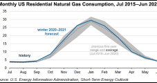 Covid-19 to Mean More Residential Heating Demand This Winter, EIA Says