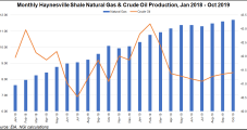Comstock Bolts On in Haynesville, to Trim '20 Rig Count on Low Natural Gas Prices