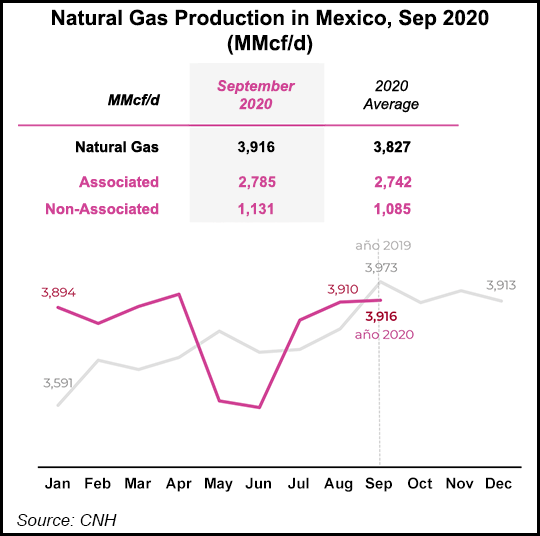 natural gas production in Mexico