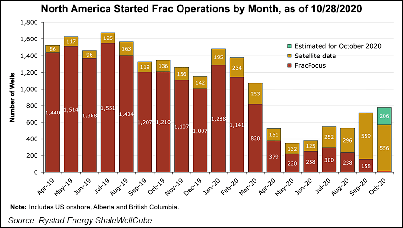 frac operations by month