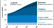 ConocoPhillips Capex Weighted to North America's Onshore Through 2029
