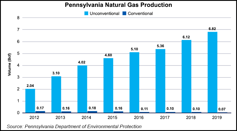 Pennsylvania Gas