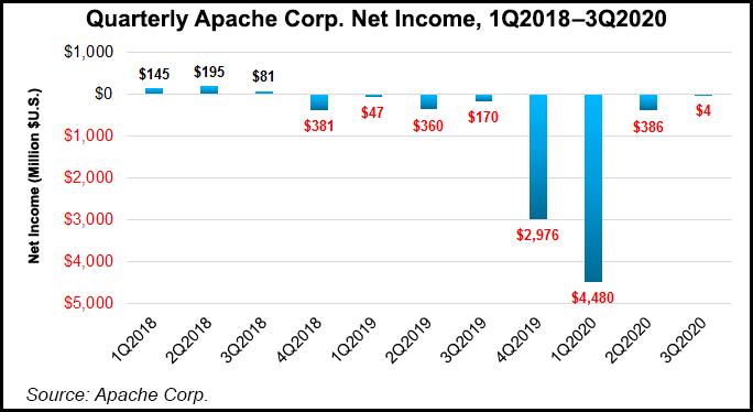 Apache net incom