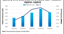 Ohio Oil, Natural Gas Volumes Decline as Operators Cut Back