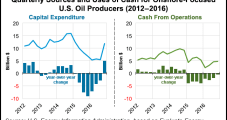 U.S. Onshore E&Ps Leading Charge in Global Spending