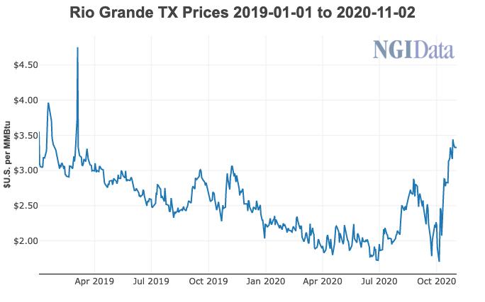 Rio Grande prices