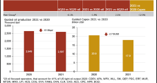U.S. Onshore D&C Spending Cuts to Far Outpace Oil Output Decline in 2021, Rystad Says