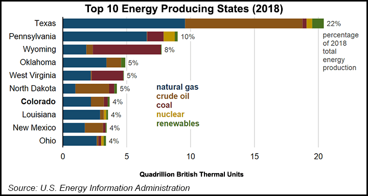 top energy producing states